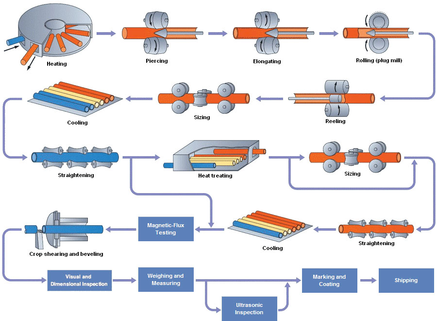 seamless-steel-pipes-manufacture-process
