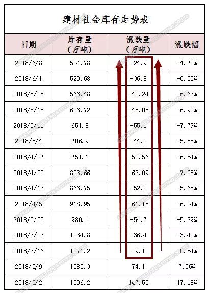 Steel Price Chart In China