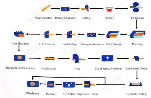 Flow chart of cold drawing seamless steel pipe
