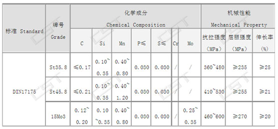 chemical composition and mechanical properties of DIN 17175