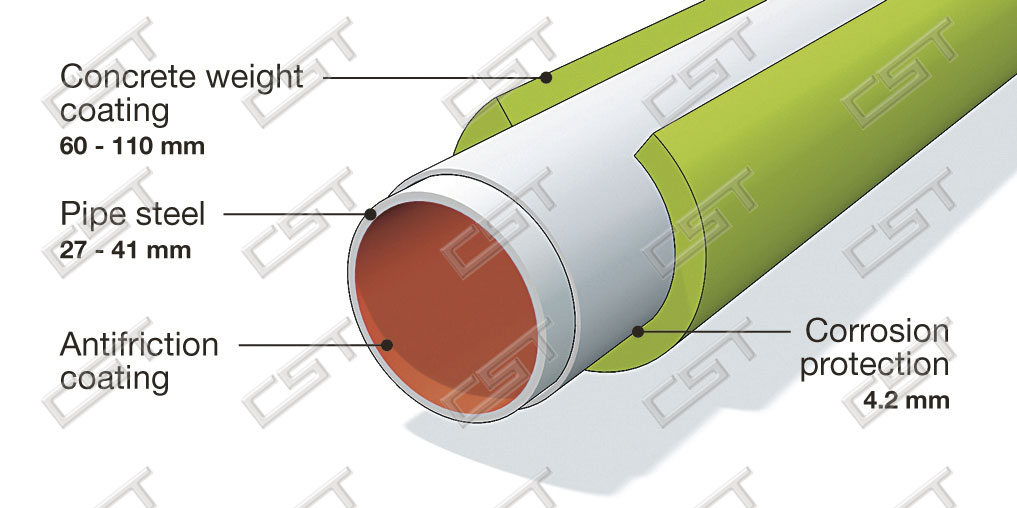 Concrete coated pipe types and dimensions