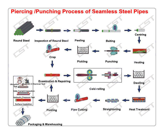 Manufacturing process of seamless carbon steel tube.